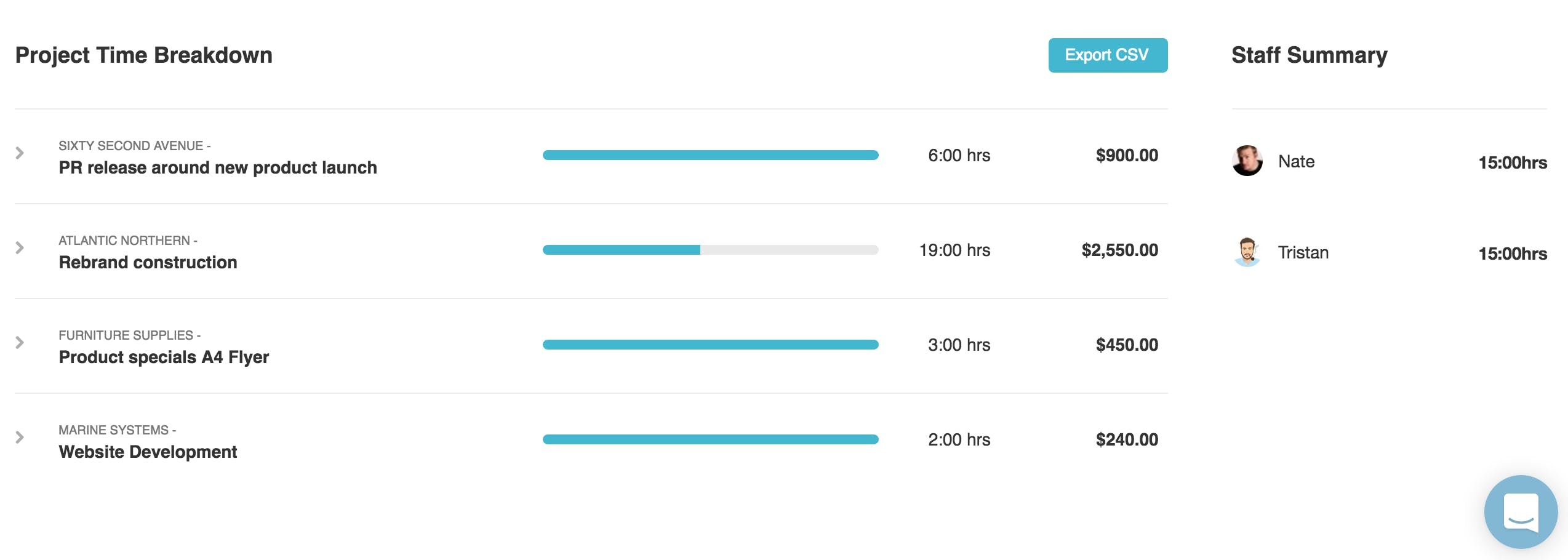 Project time breakdown/report in Roll