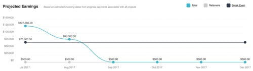 Roll's projected earnings graph