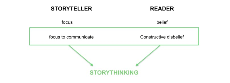 storythinking-combination-of-storytelling-and-constructive-disbelief