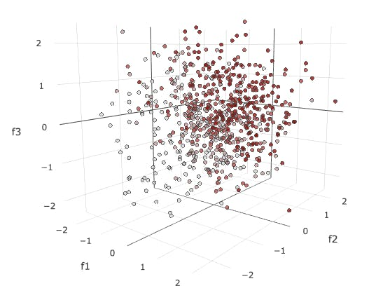 Hard, Soft, or Smart: 3D Cluster Analysis