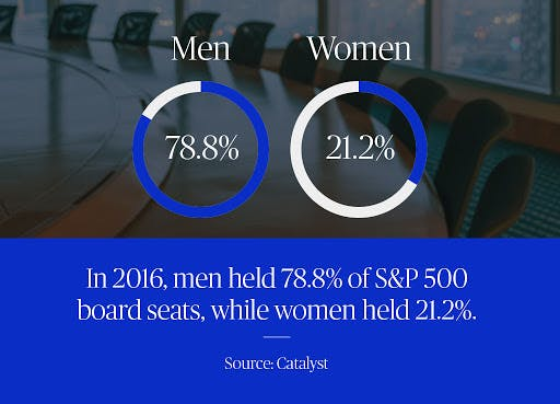 78% of board S&P 500 board seats are held by men - a statistic from Catalyst