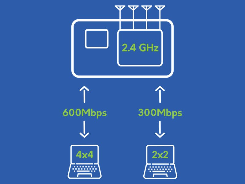 wifi router speed