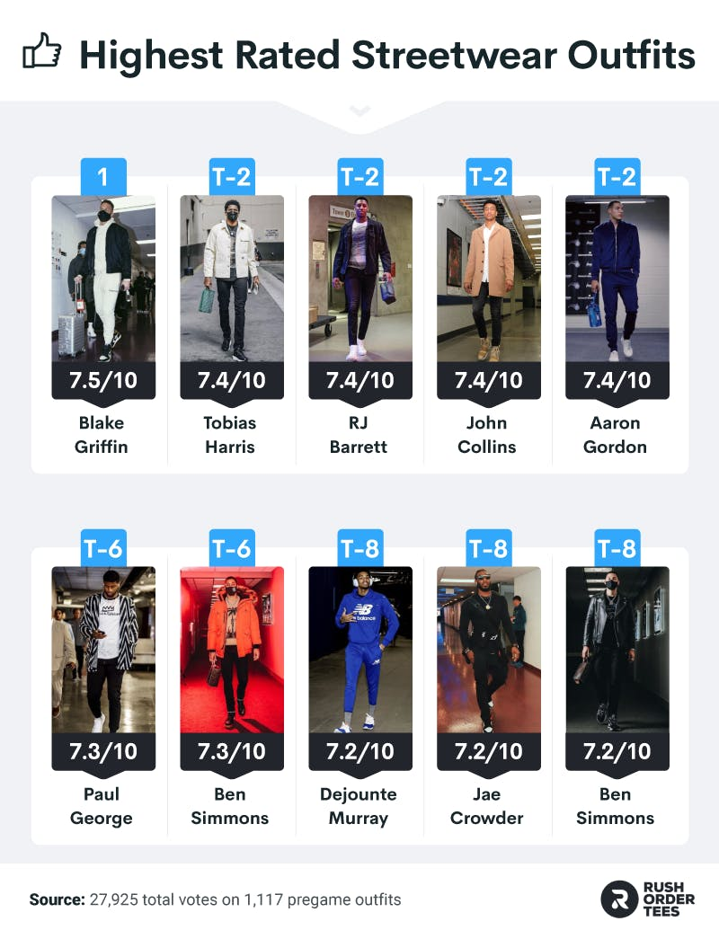 Top 10 highest rated individual streetwear outfits