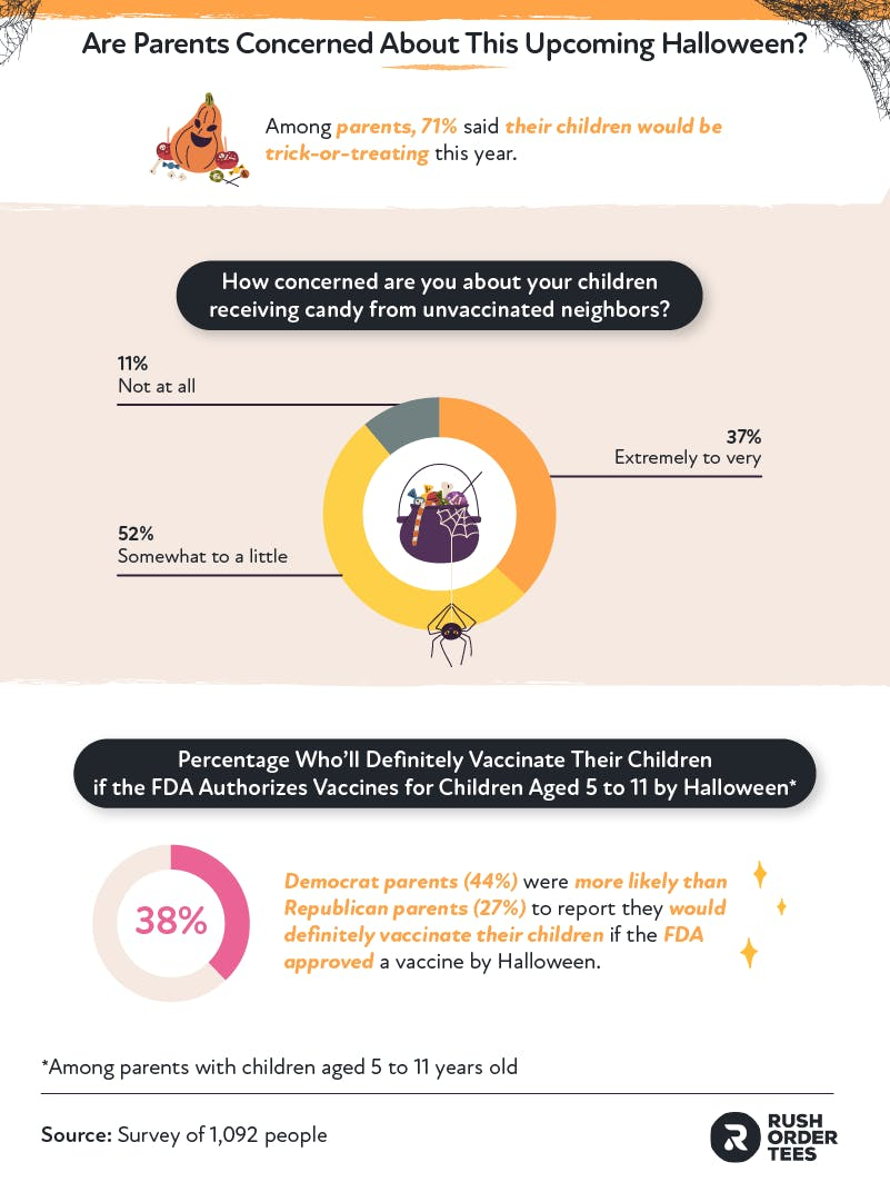 Are Parents Concerned About This Upcoming Halloween?