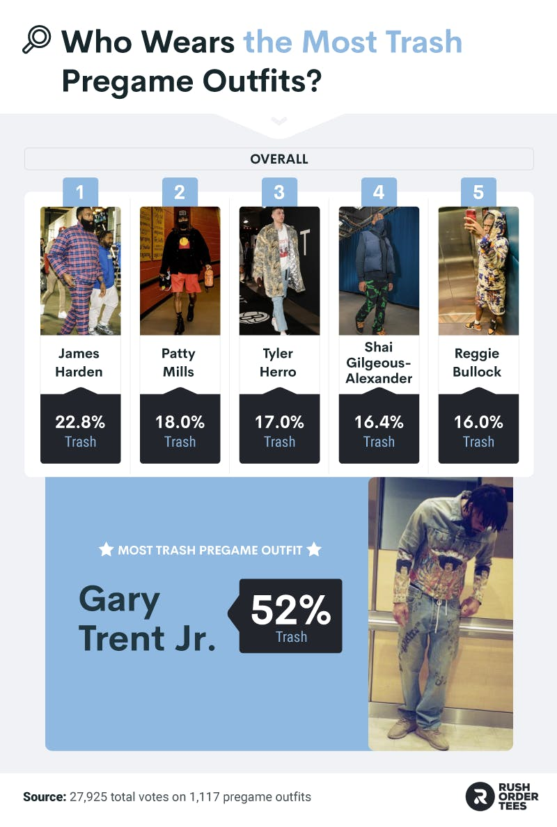 """NBA Athletes most associated with """"Trash"""" outfits and the most """"trash"""" outfit overall"""