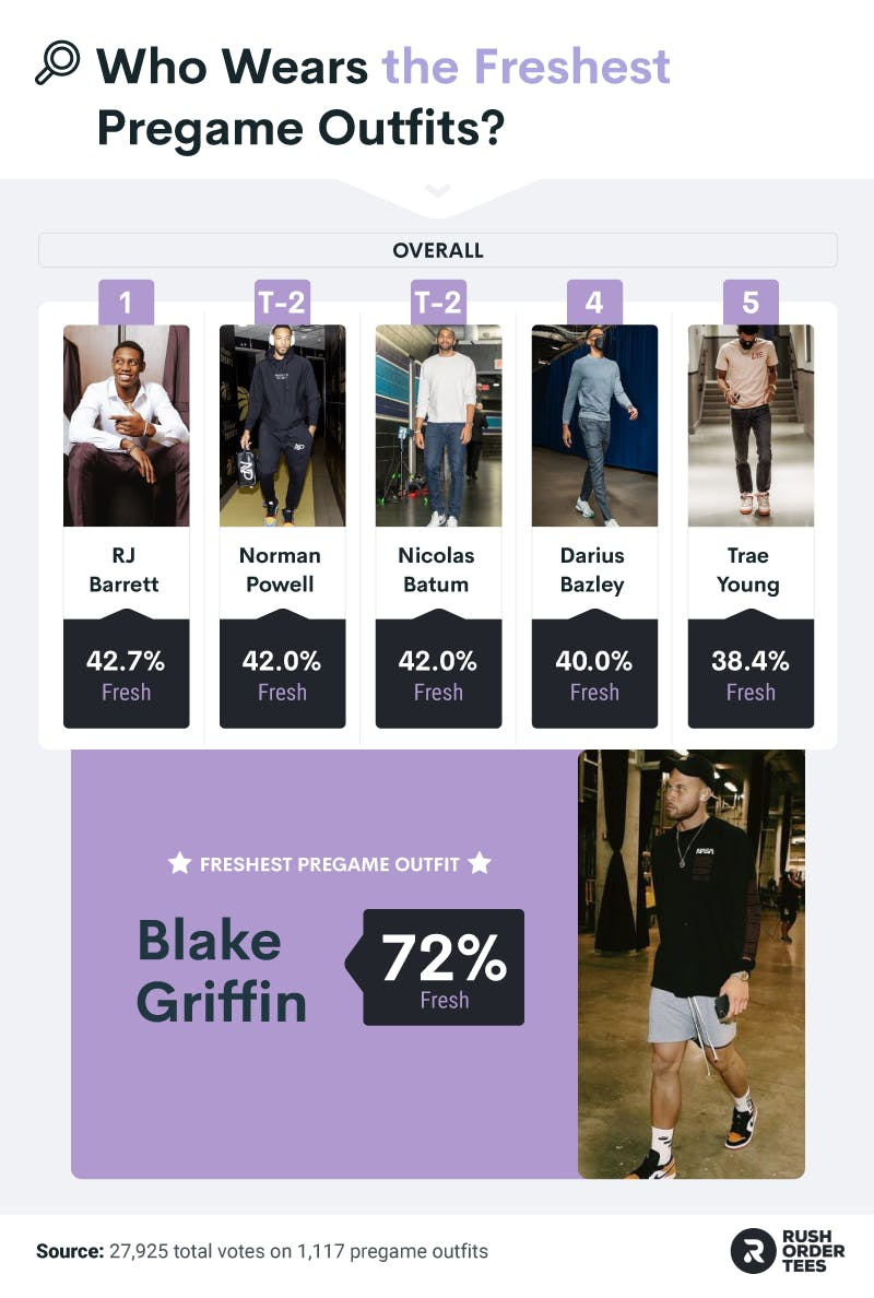 """NBA Athletes most associated with """"Fresh"""" outfits and the most """"fresh"""" outfit overall"""
