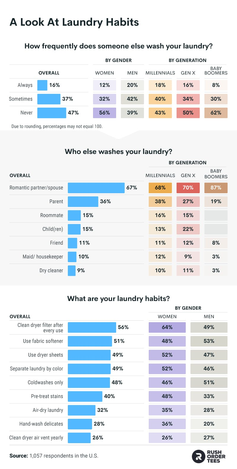 The most common laundry habits by gender and generation.