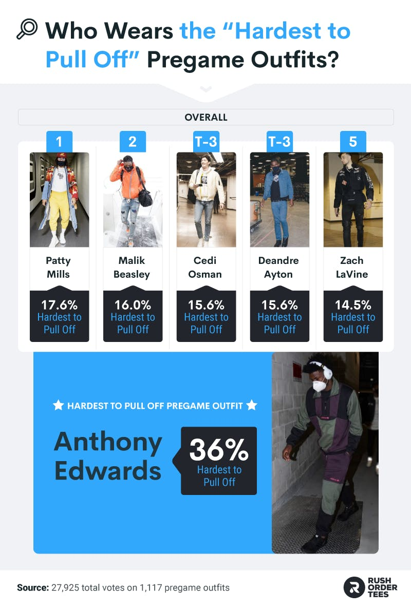 """NBA Athletes most associated with """"Hard to Pull Off"""" outfits and the most """"hard to pull off"""" outfit overall"""