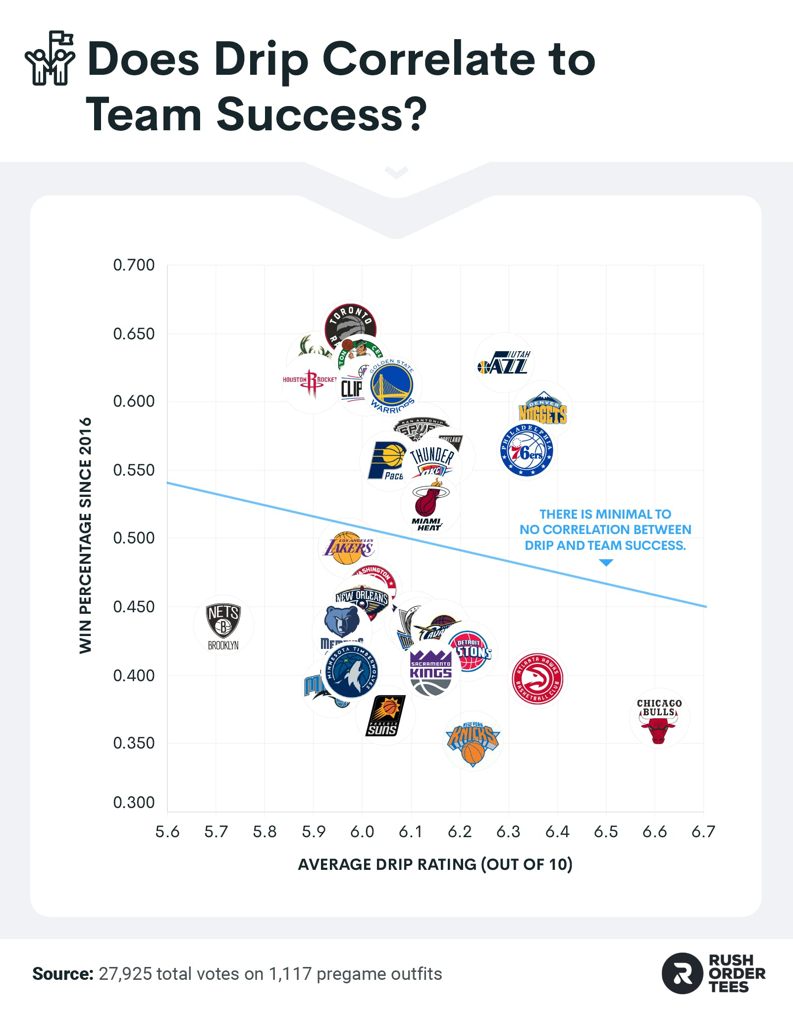 The relationship between average team outfit rating and team success since 2016