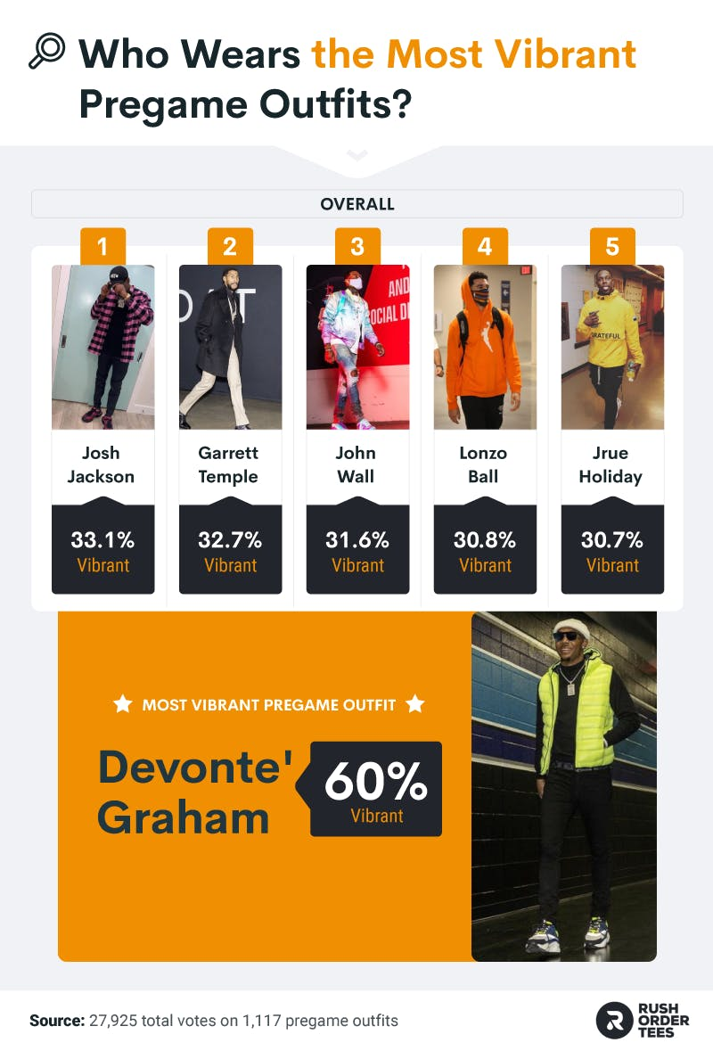 """NBA Athletes most associated with """"Vibrant"""" outfits and the most """"vibrant"""" outfit overall"""
