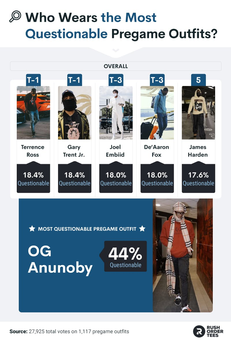 """NBA Athletes most associated with """"Questionable"""" outfits and the most """"questionable"""" outfit overall"""