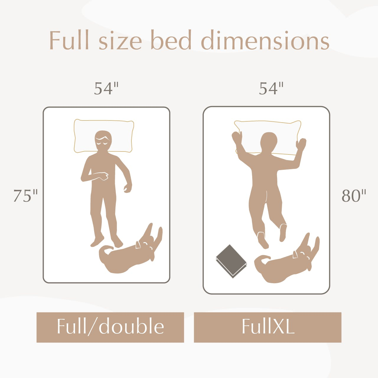 illustration showing the difference between full size bed and full xl bed dimensions