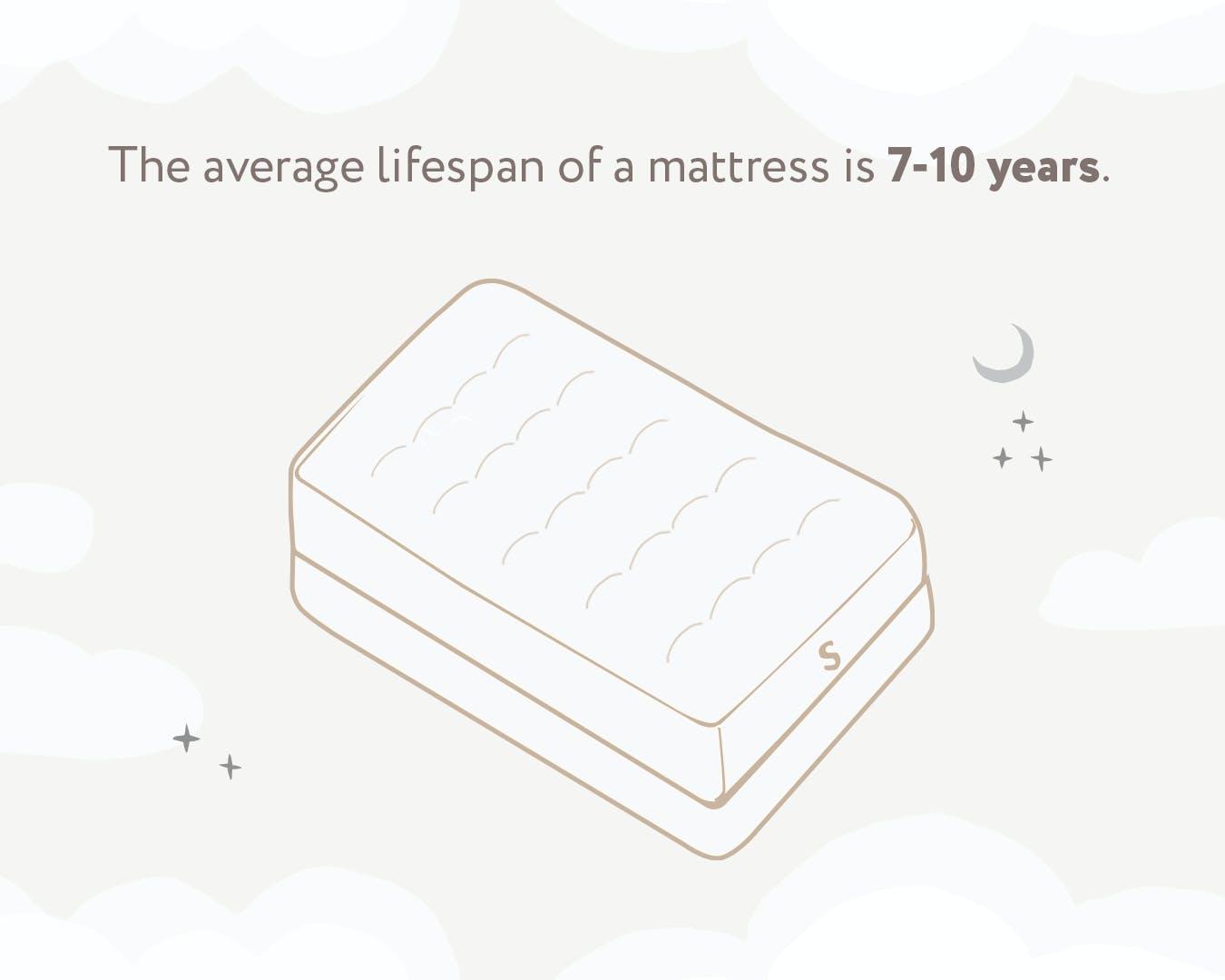 illustration showing the average lifespan of a mattress