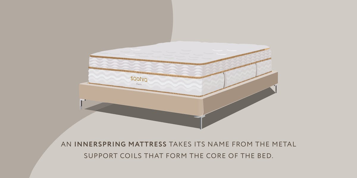 illustration of innerspring mattress with definition of what it is