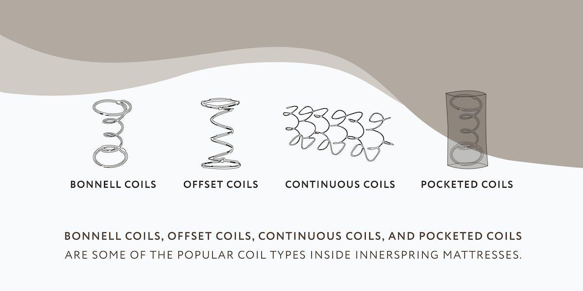 illustration of types of coils inside innerspring mattresses