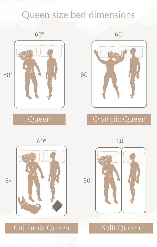 infographic showing the differences in size between queen, olympic queen, california queen, and split queen beds