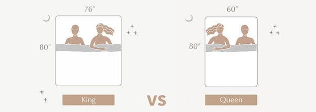 King Bed Dimensions Size, Size Of Queen Versus Full Bed