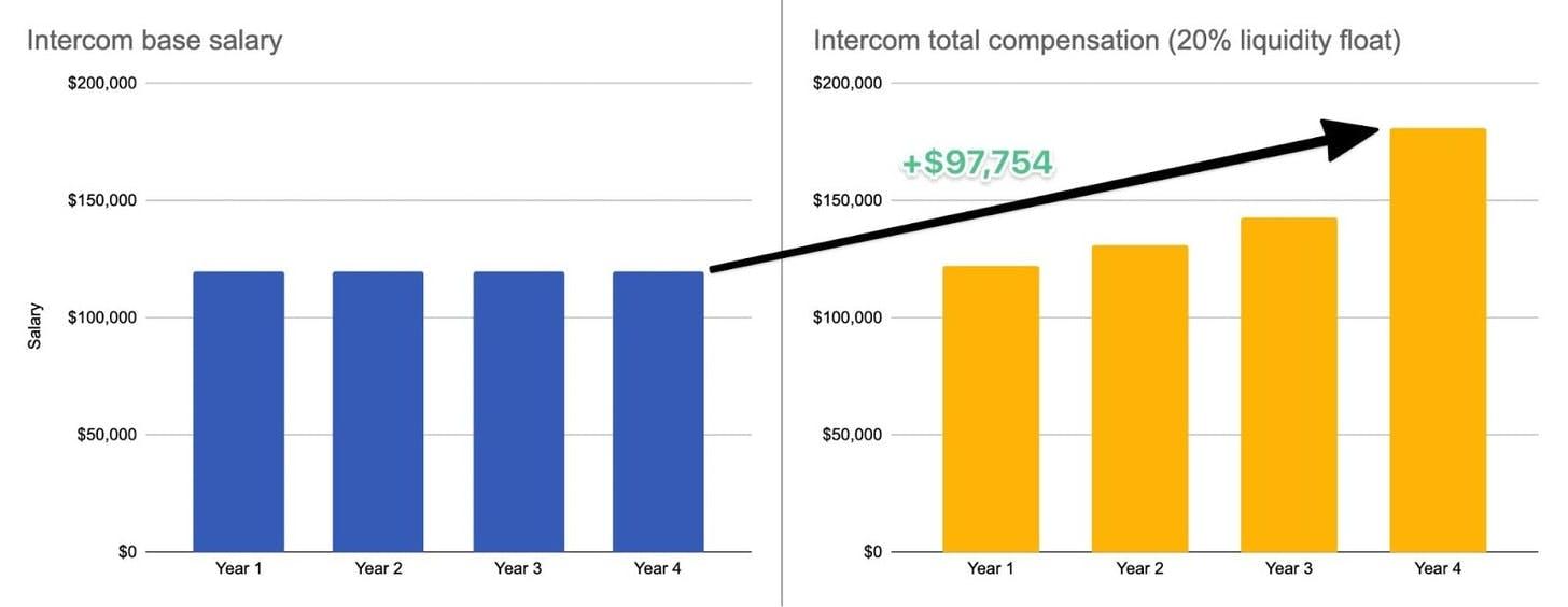 Intercom Compensation/Base Salary Graphs