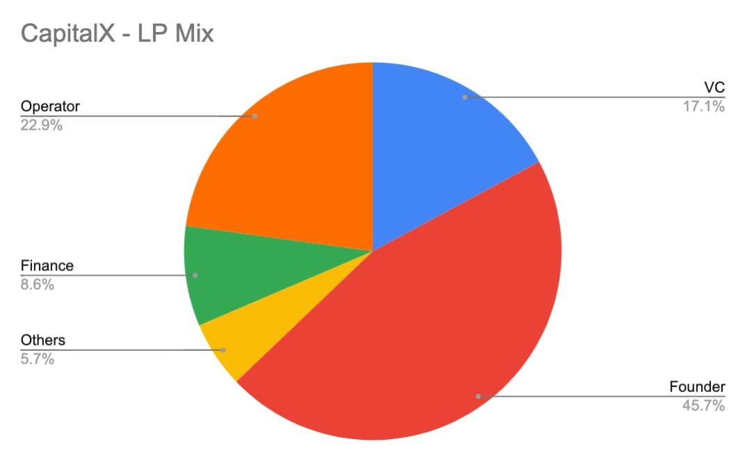 CapitalX - LP Mix