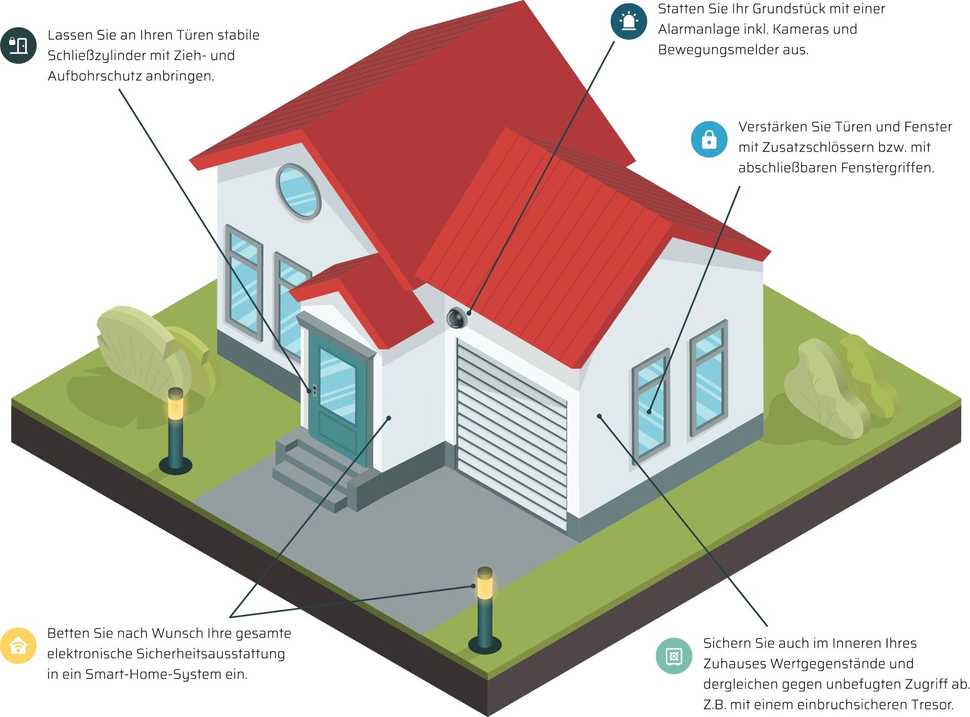 Grafik Einbruchschutz beim Haus