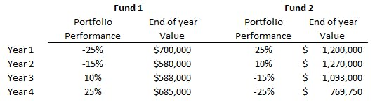 Sequence risk table. Two columns reading Fund 1 and Fund 2, and four rows reading Years 1-4. The first barely drops in value, while the second nearly drops by half its value.
