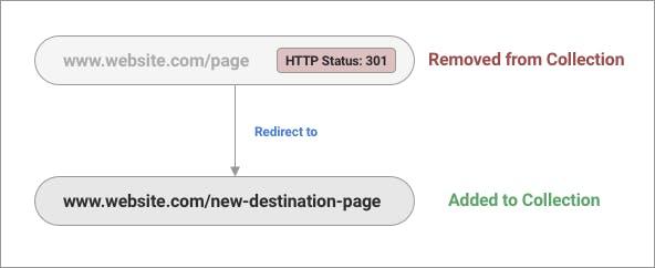 301 Redirect handling explained