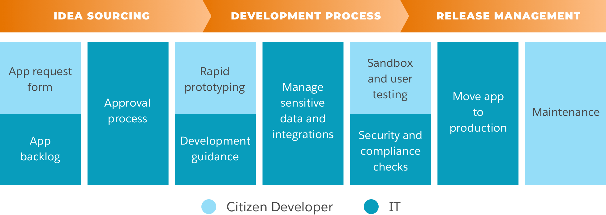 Idea Sourcing, Development Process, and Release management flow.