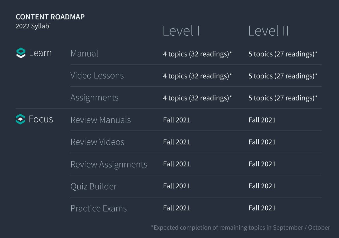 Content roadmap for 2022 curriculum roll-out. Details explained in the article!
