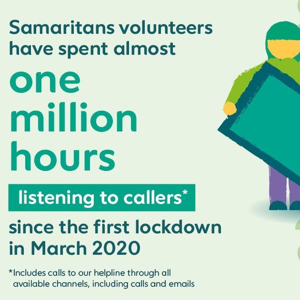 Samaritans volunteers have spent almost one million hours listening to callers since the first lockdown in March 2020.