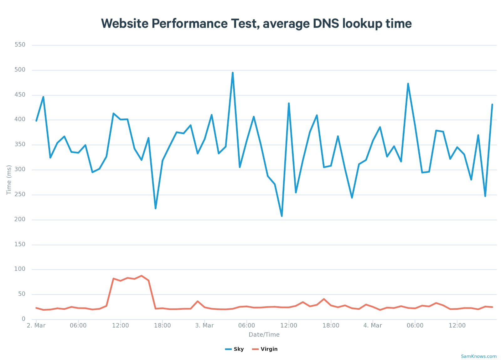 Website Performance Test, average DNS lookup time