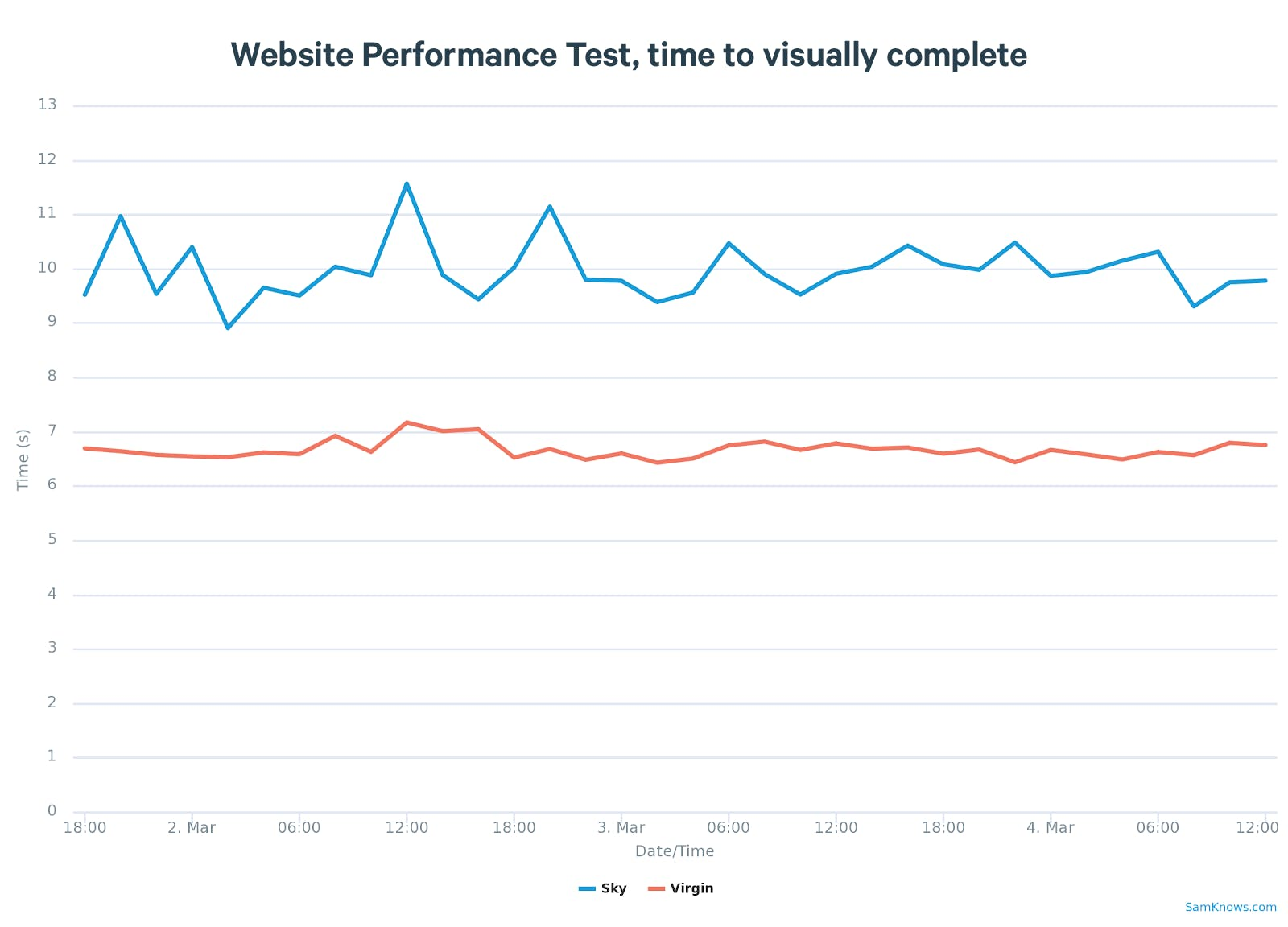 Website Performance Test, time to visually complete