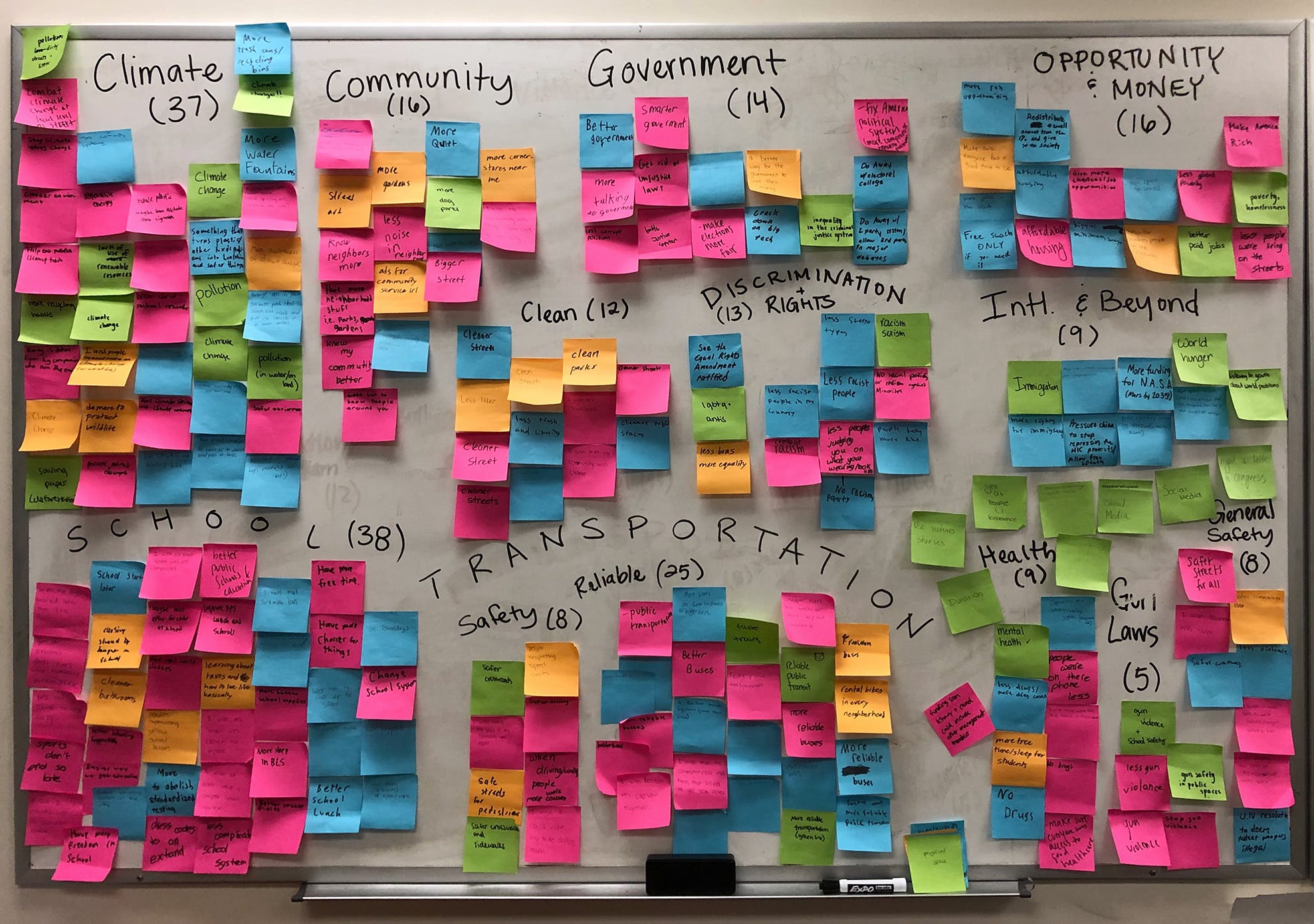 "A whiteboard with post-it notes stuck on in groupings, labeled with terms like ""transportation"" and ""climate"""