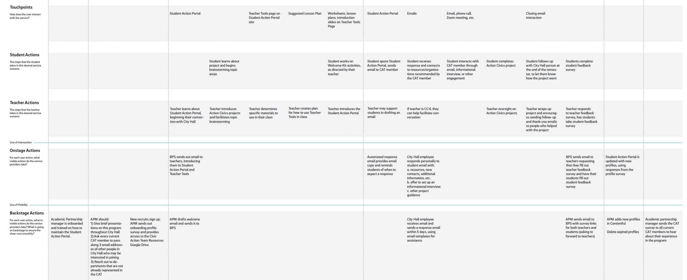Service blueprint with 5 rows: Touchpoints, student actions, teacher actions, onstage actions, and backstage actions