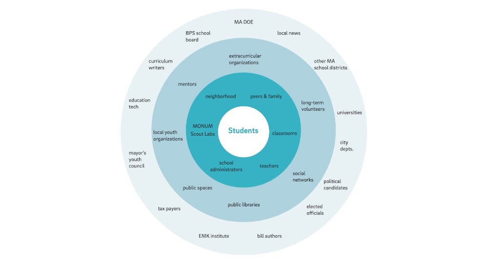 "Stakeholder map made up of four concentric circles, with the label ""Students"" in the center"