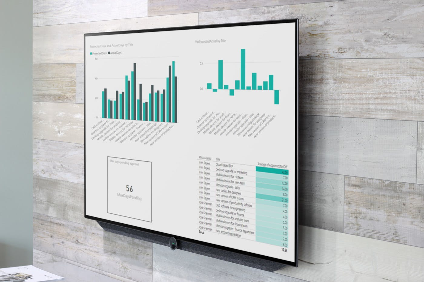 How to Share Project Management Dashboards to Digital Signage