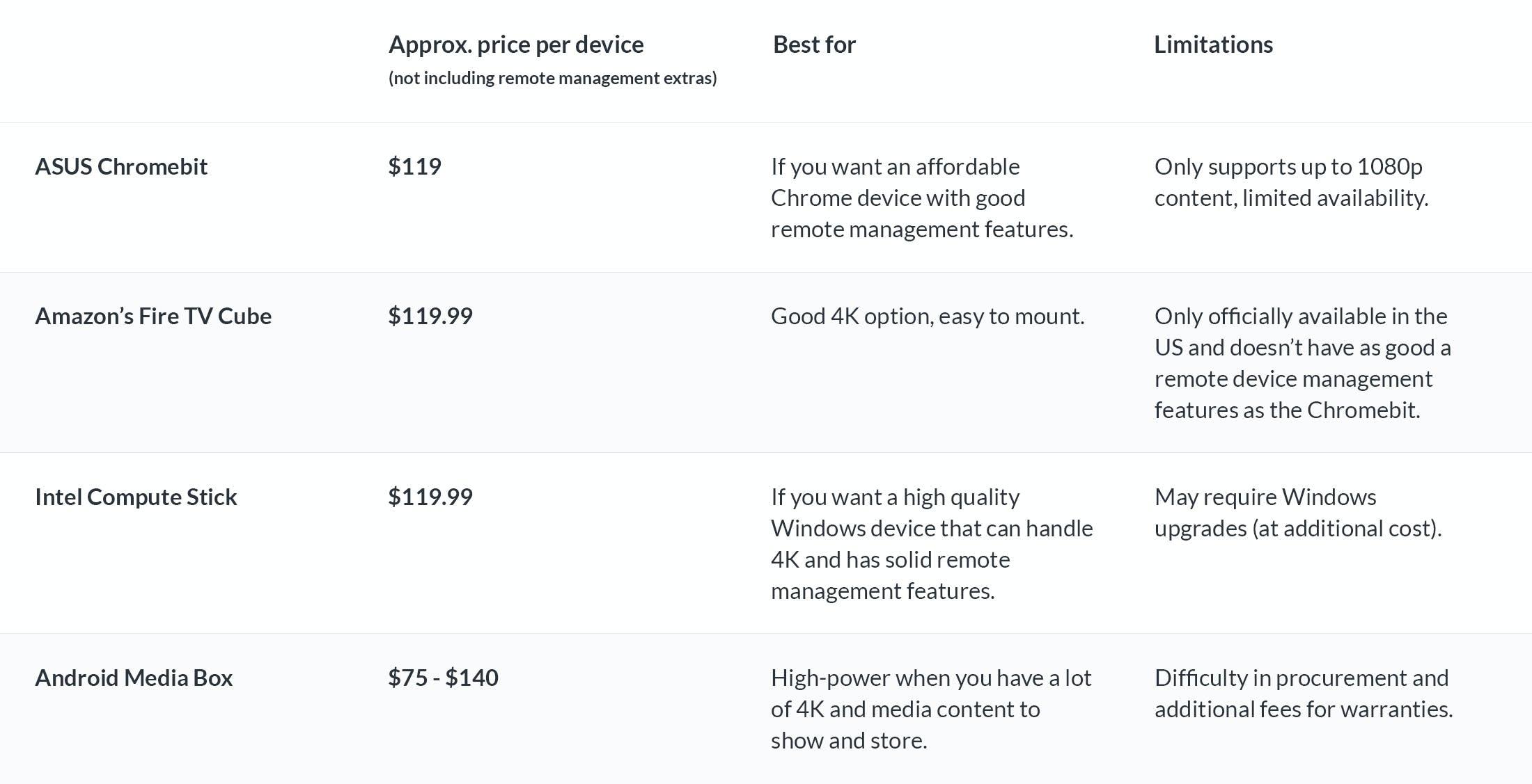 Mid-range devices comparison table