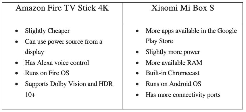 amazon fire tv stick 4k vs xiaomi mi box s