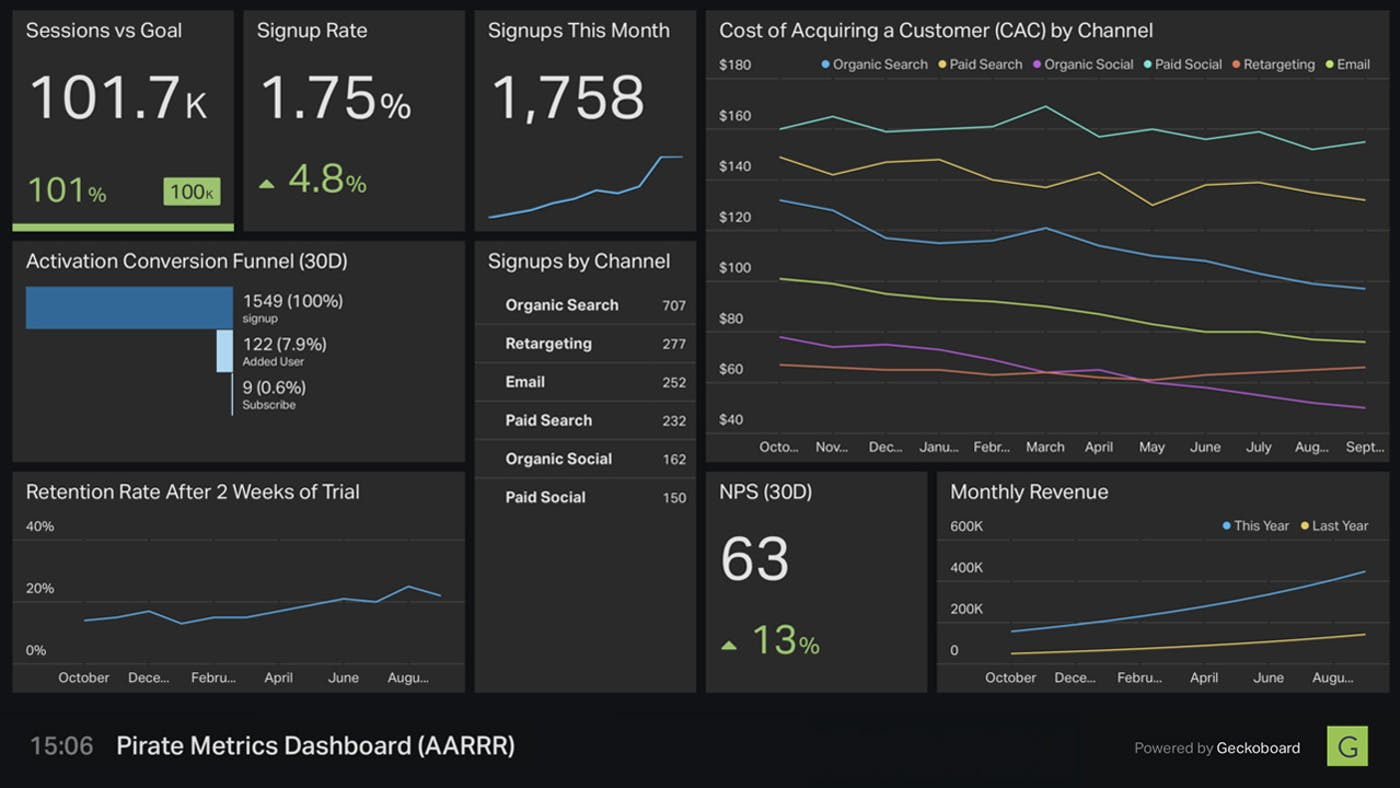 metrics dashboard from Geckoboard