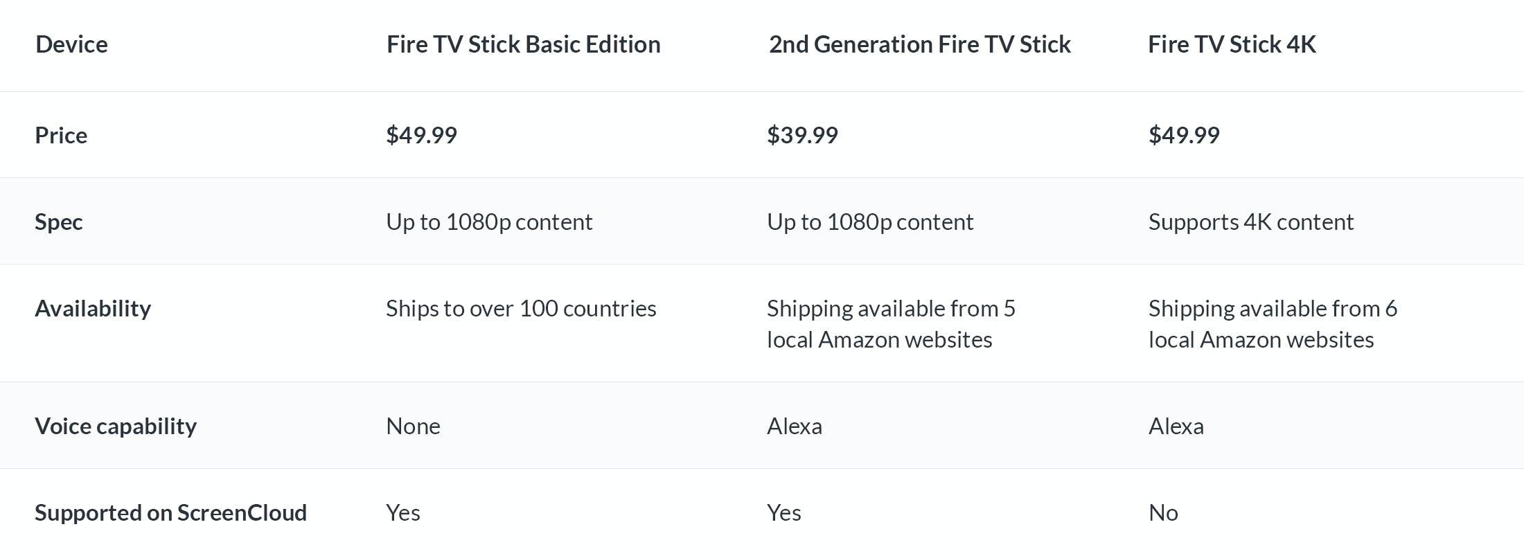 Fire TV Stick versions comparison table