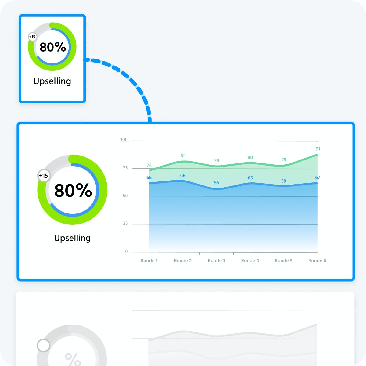 Dashboard with upselling trends