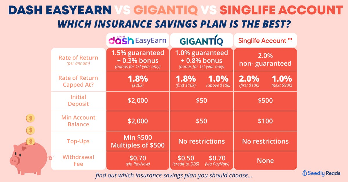 insurance savings plan comparison singapore 2021 on seedlyreviews