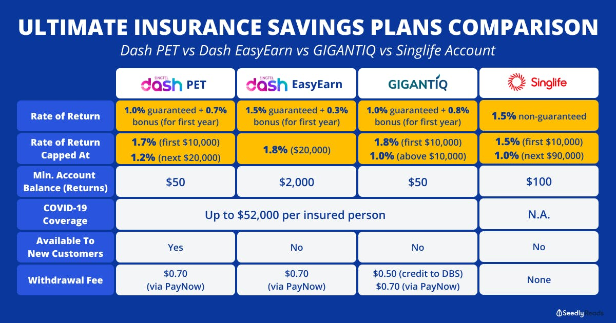 Insurance Savings Plans comparison Dash EasyEarn vs GIGANTIQ vs Singlife vs Dash PET