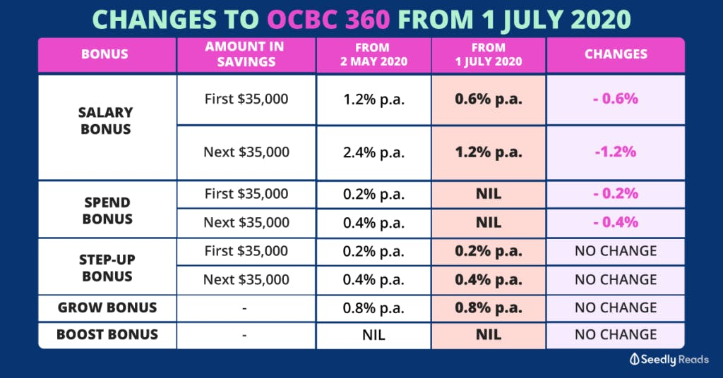 OCBC 360 revised interest rates from 1 July 2020