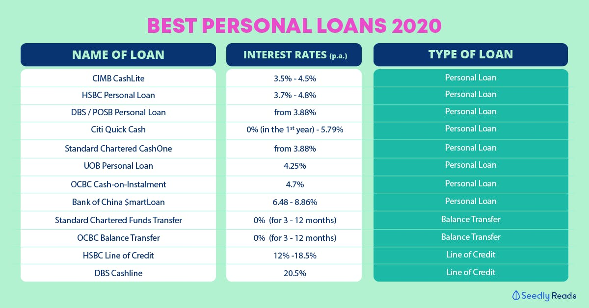 List of best personal loans of 2020 with lowest interest rates