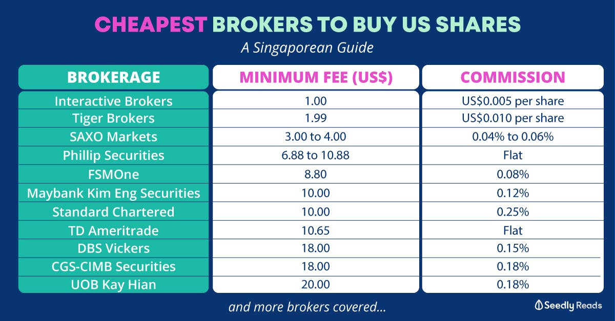 Cheapest Brokers To Buy US Shares in Singapore