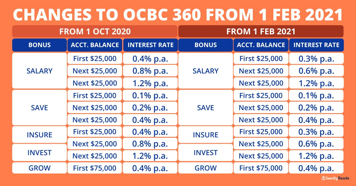 Latest changes for OCBC 360 Account interest rates 2021