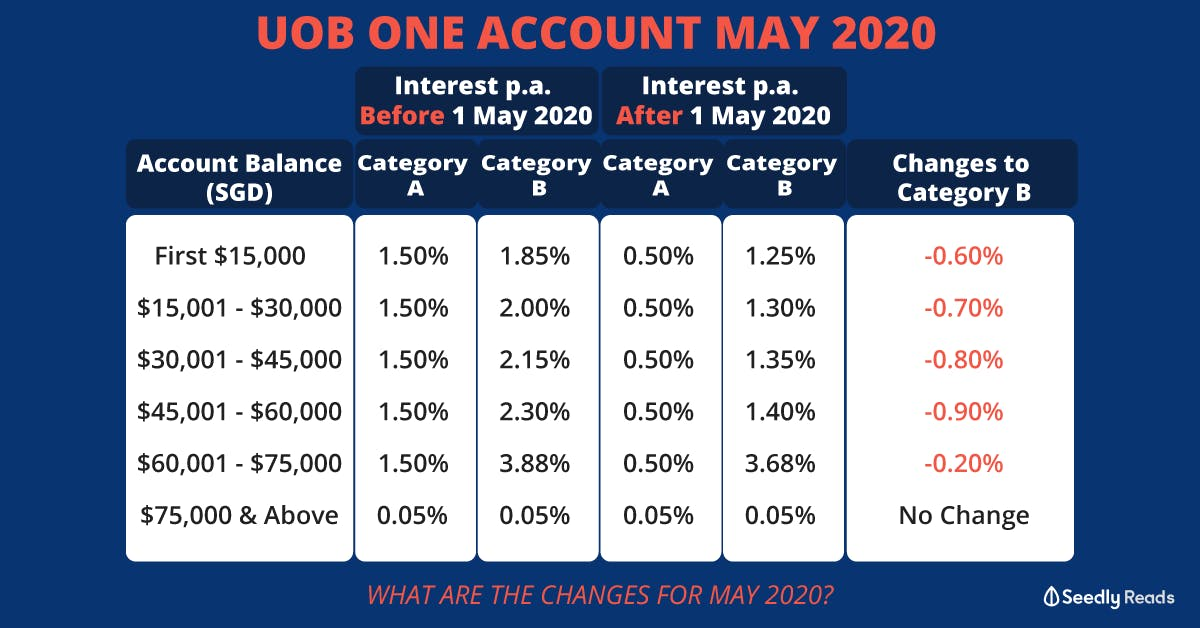 UOB One savings account change in interest rates for May 2020