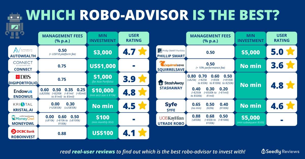 best robo-advisor comparison 2020 singapore