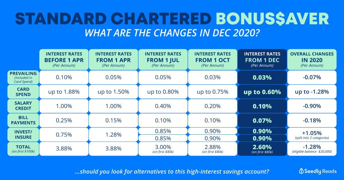 Standard Chartered BonusSaver Interest Rate Change December 2020