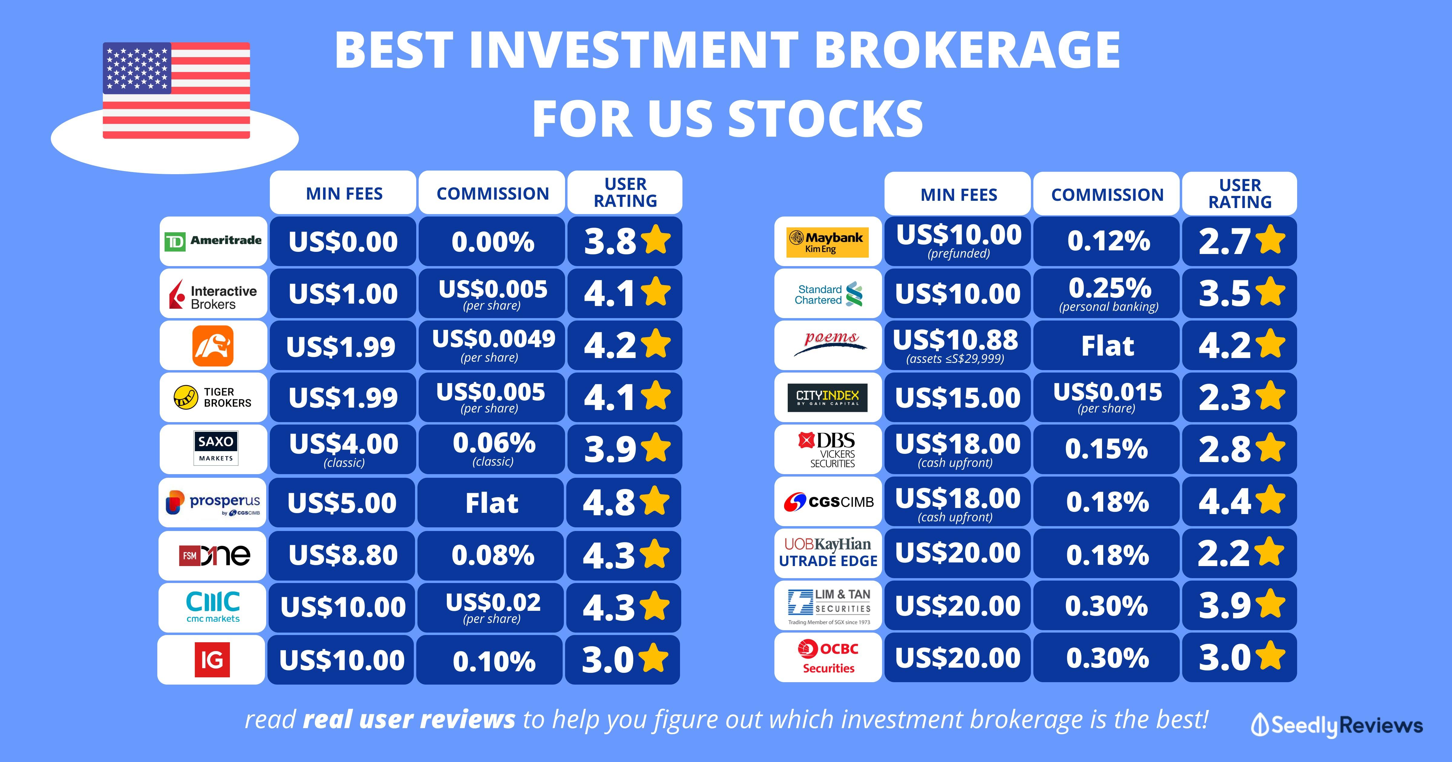 best investment brokerage for us stocks